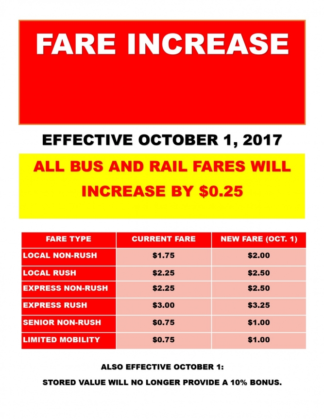 Fare Increase by Type